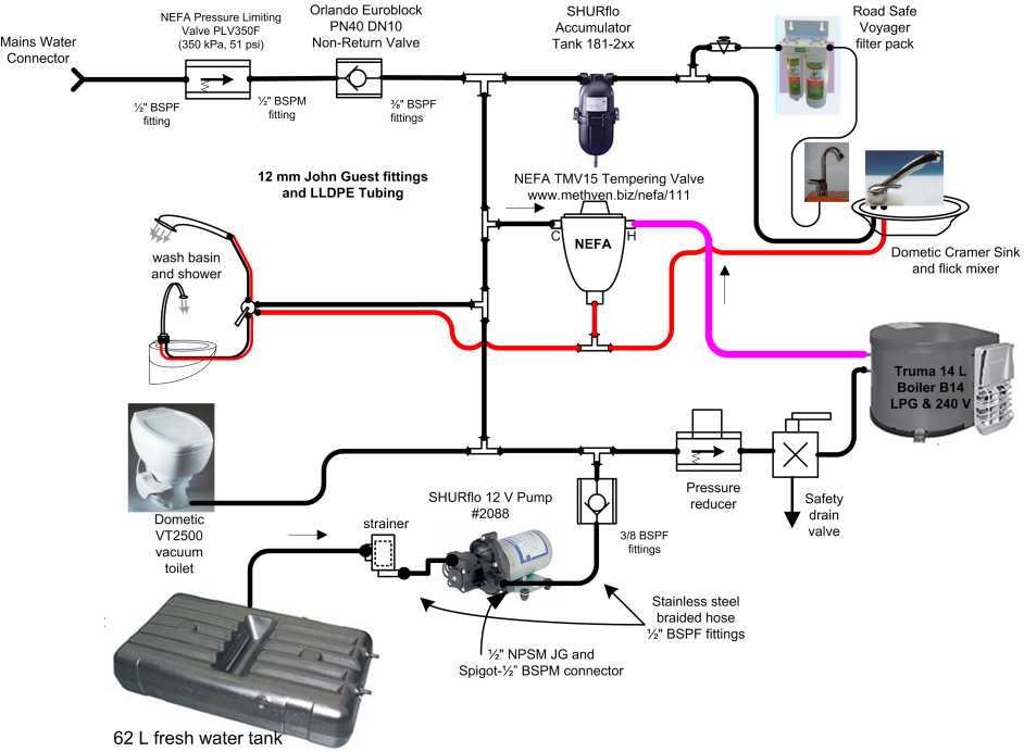 water management in a'van for manins, wiring diagram